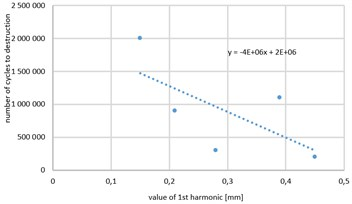 Relationship between the a) the value of the first harmonic of the sample displacement and  b) RMS value of displacements of the sample and the number of cycles for destruction