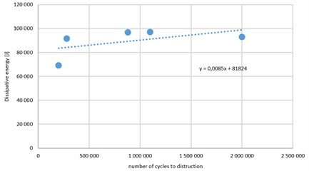 Relationship between energy dissipation and number of cycles to destruction