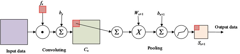 The schematic of convolutional neural networks