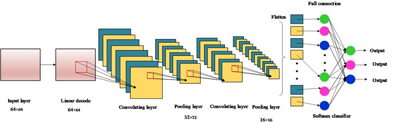 The schematic of deep neural networks