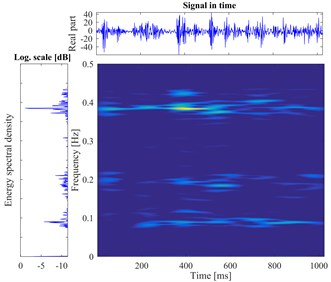 The vibration signal and the time-frequency pseudo-color map of gear faults