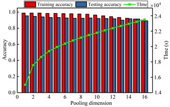 The influence of different key parameters