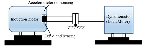 The schematic bearing testing bed