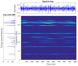 The vibration signal and the time-frequency pseudo-color map of roller bearing