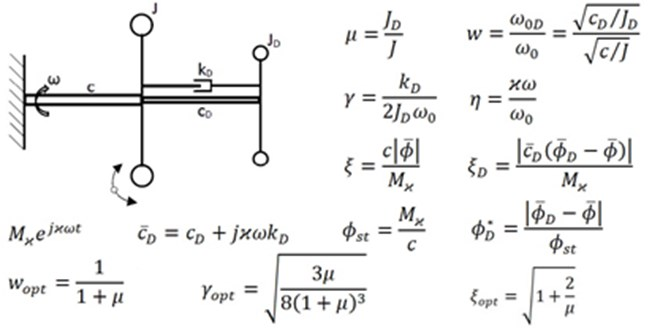 An unconventional rubber torsional vibration damper with two degrees