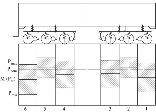 Static characteristics of load distribution from wheel pairs to rails