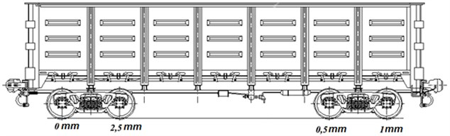 Defect depth and locations on the gondola car