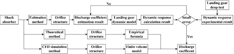Flow diagram of discharge coefficient calculation methods