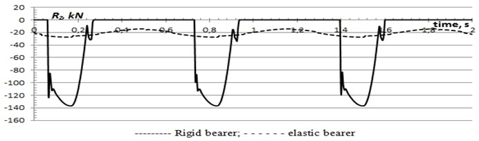 Normal reactions in contact of bearers of the bogie and carriage body  (ωrx= 9.42 rad/sec, Rz= 0.01 rad)