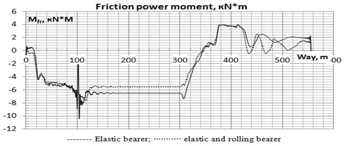 Oscillogram of the friction power moment on the left cap of  the bearer the first on bogie movement