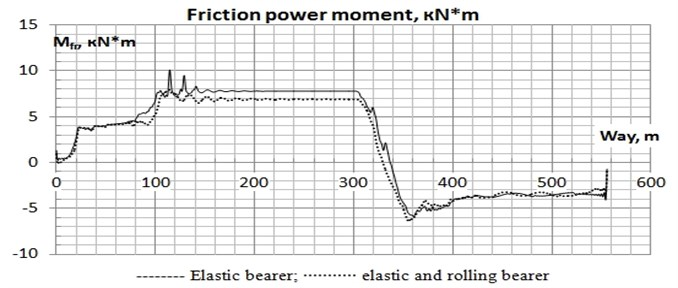 Oscillogram of the friction power moment on the left cap of  the bearer the second on bogie movement