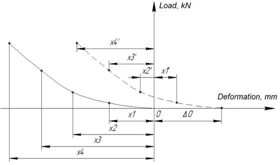 Description of elastic component of the bearer