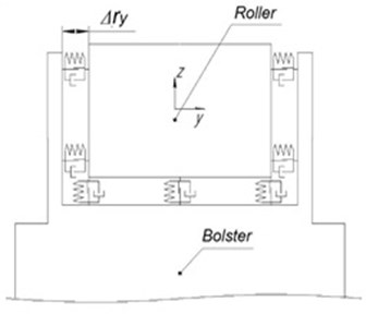 The scheme of contact interaction of the roller with an insert and the bearer body