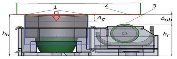 The scheme of contact interaction of bearer elements and body in the vertical plane, where  1 – contact points on a cap; 2 – the contact plane on the bearer of cab underframe; 3 – contact circle