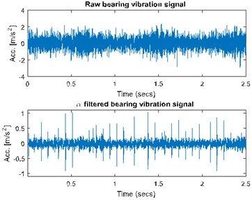 a) Spectrogram of the raw (top panel) and filtered (bottom panel) signal, b) filter characteristic, c) time waveform of the raw (top panel) and filtered (bottom panel) signal, d) its envelope spectra