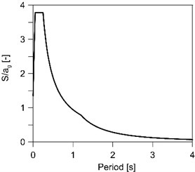 Standard spectrum curve used during analysis [7]