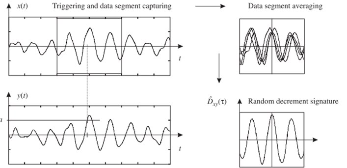 Enhanced frequency domain decomposition algorithm: a review of a