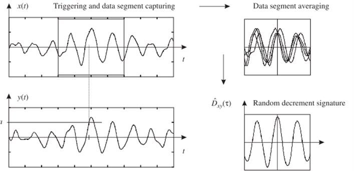 Estimation of a random decrement signature by defining a triggering condition