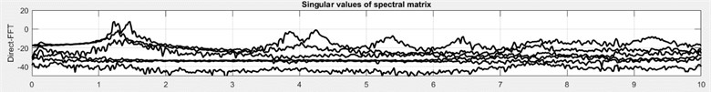 Singular values of the spectral density matrix with different signal processing approach. All plots are in dB relative to the measurement unit. a) The Fourier transformed direct estimate of the correlation functions; b) the traditional Welch averaging with a Hanning window and 50 % overlap; c) the RD estimate; d) the half spectrum based on the zero-padded direct correlation function matrix estimate