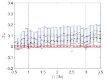 a) Damping ratio,ζ= 0.5 %; b) damping ratio,ζ= 2 %; c) damping ratio,ζ= 5 %