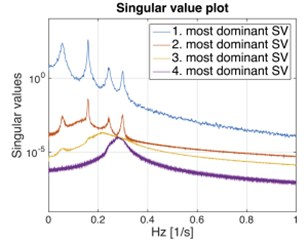 Singular value decomposition plot for a 4 DOF system: a) single input loading, zero mean,  Gaussian white noise applied to one DOF; b) multiple input loading, all DOFs  are excited with zero mean, Gaussian white noise