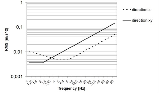 Basic lines corresponding to vibration perception threshold