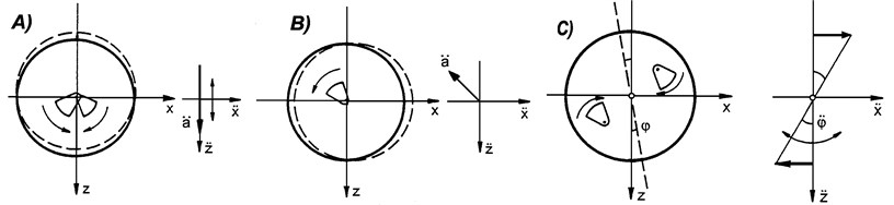 Vibration exciter with: a) the directed vibration;  b) the undirected vibration (circular); c) the oscillation vibration [2, 3]