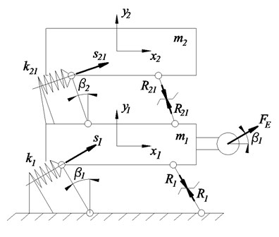 Mechanical model of the vibratory conveyor