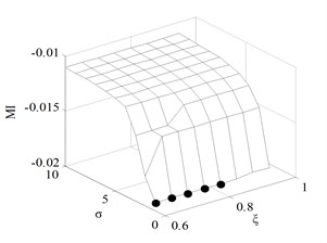 The monotonic measure in long test engine state under different parameters