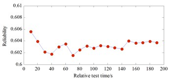 Reliability curve in long test engine state