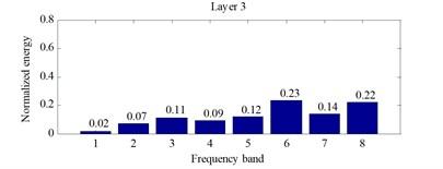 Normalized wavelet packet energy distribution histogram under the fault engine state