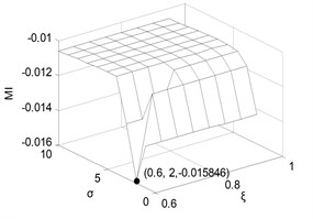 The monotonic measure in fault engine state under different parameters