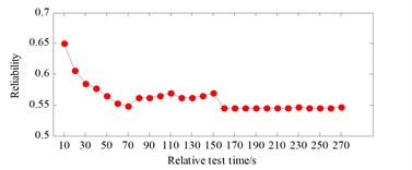 Reliability curve in fault engine state