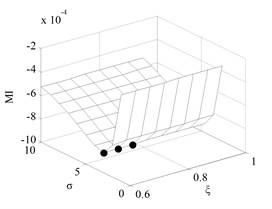 The monotonic measure in new engine state under different parameters