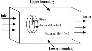 Physical model under FSI