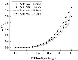 Changing curves with relative span length