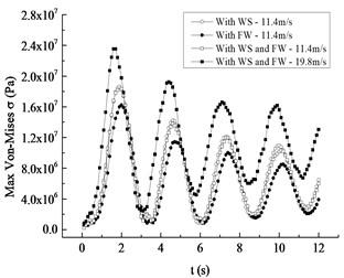 Comparative curves of the maximum value