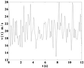 Time-history responses of instantaneous wind speed