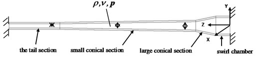 The fluid structure interaction mechanics model of variable diameter pipe