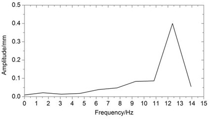 amplitude frequency curve  when velocity is 10.20 m/s