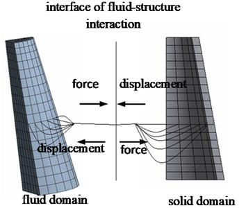 Force and displacement transitive relation at coupling interface