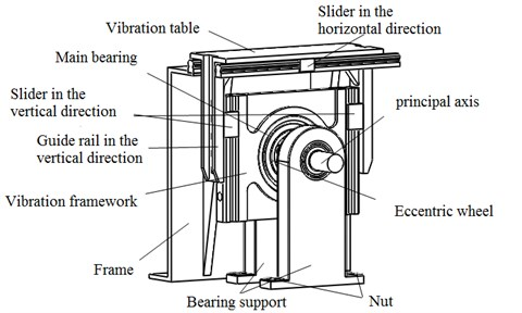 Vibration table system