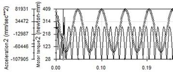 Vibration waveform in 20 Hz