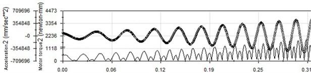 Vibration waveform in 60 Hz