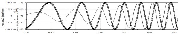 Vibration waveform in 100 Hz