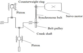 Vibration system structure