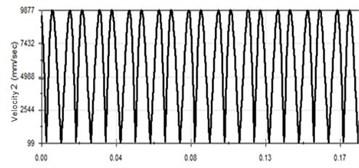 Vibration curve at 60 Hz