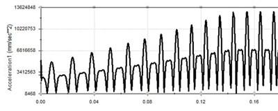Vibration curve at 100 Hz