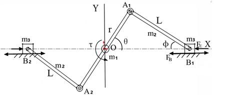 Dynamic model of vibration system