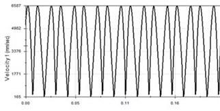 Vibration curve at 20 Hz